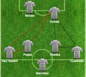 3-5-2 in fase offensiva: in rosso le triangolazioni possibili quando si attacca da sinistra, in nero quelle quando l'azione nasce dalla destra